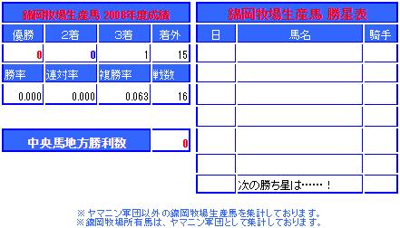 レース成績【2008年】 | ヤマニ...
